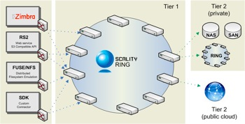 Scality Ring Architecture v1.3.png
