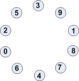 Automatic_numbering3