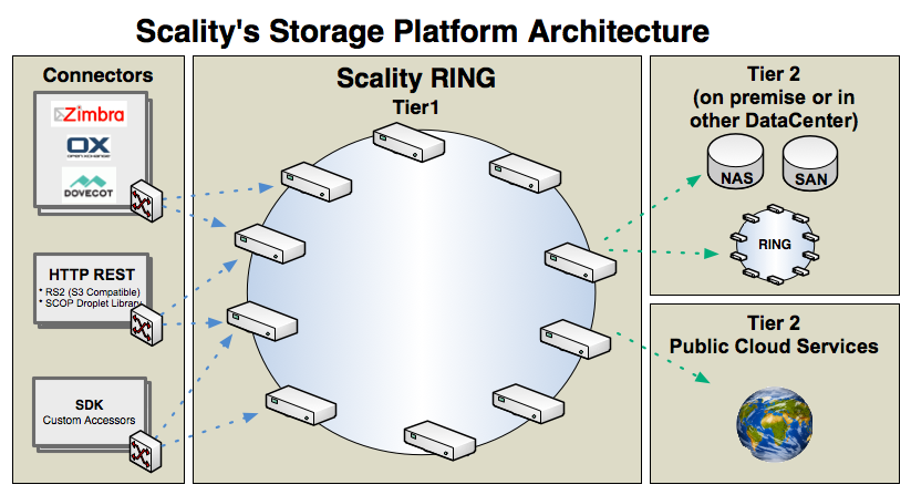 Scality RING object store architecture
